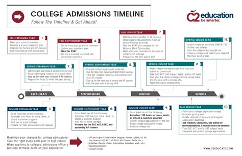 Mba Application Timeline by Admission Essay For Christian College 11th Hour Essay