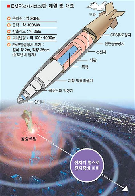 Defense Strategies China Develops Emp Pulse Weapons