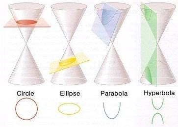 conic sections real life exles gps advanced algebra unit 5 conics math in the real world