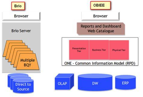 brio reporting tool converting hyperion ir brio to obiee