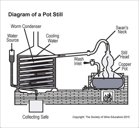 diagram of a moonshine still diagram of a pot still wine wit and wisdom