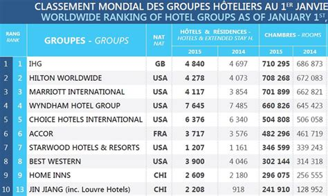 5 cadenas hoteleras mexicanas ihg hilton y marriott las tres hoteleras con m 225 s
