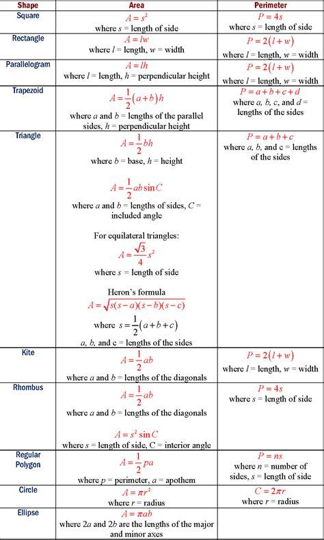 pattern rule for perimeters area formulas exles solutions videos