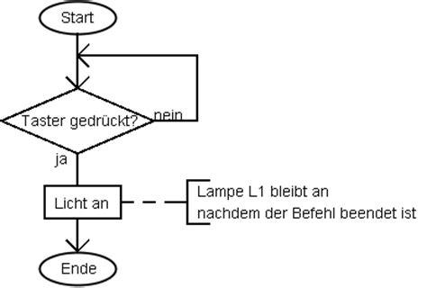 pattern variables schule familie programm ablauf plan pap din 66001
