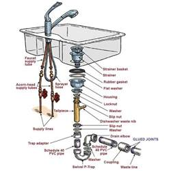 Kitchen Sink Drain Parts Diagram Plumbing How To Remove Rusted Remains Of Kitchen Sink Tailpiece Home Improvement Stack Exchange