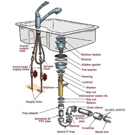 bathroom sink drain parts diagram plumbing how to remove rusted remains of kitchen sink