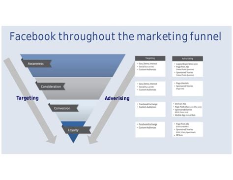 fb marketing align facebook with your business objectives