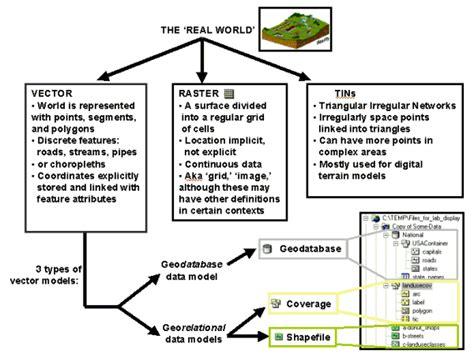 arcgis geodatabase tutorial data geo326g 386g fall 2004 lab 3 data models