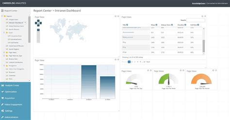 Office 365 Portal Analytics Partner Managed Services Cardiolog Analytics