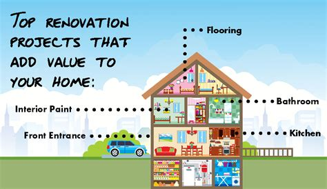 home renovations to boost value arc contracting