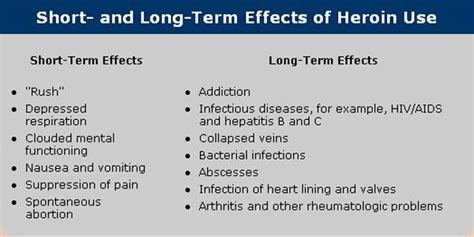 Term Opiate Detox Using Methadone by And Term Effects Of Heroin Use Click Here To