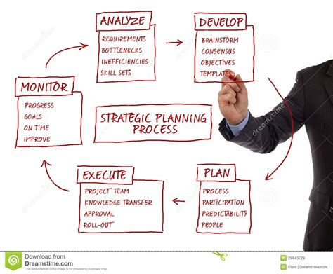 strategic planning cycle diagram image gallery planning process