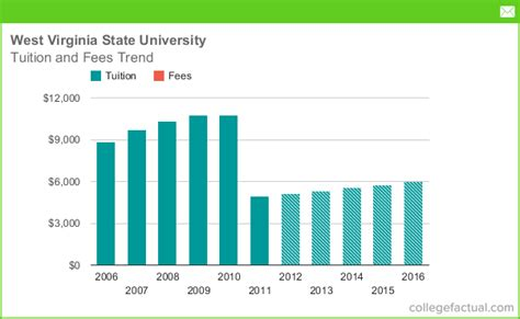 Wvu Mba Out Of State Tuition by Tuition Fees At West Virginia State
