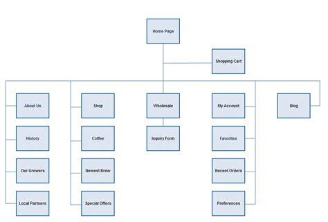navigation diagram for website website navigation diagram 28 images mohammed caiser
