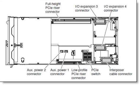 layout full height flex system pcie expansion node product guide gt lenovo press
