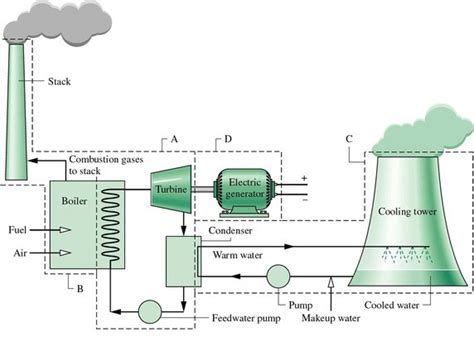 power plant circuit diagram what is the block diagram of a thermal power station quora