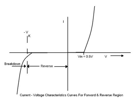 diode characteristics experiment procedure diode characteristics experiment procedure 28 images modeling diode circuits with microcap 7