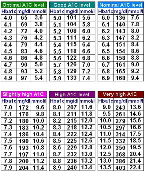 A1c Conversion Table by Glucose To A1c Conversion Chart Diabetes Inc