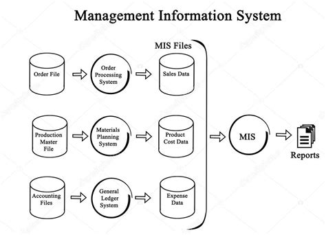 diagram of management information system diagram of management information system stock photo