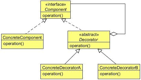 design pattern decorator java 100 decorator pattern structural design pattern