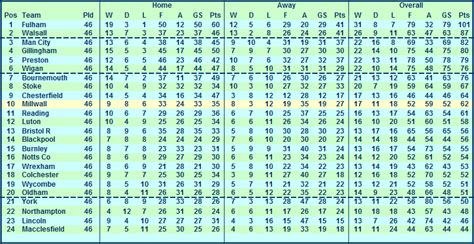 Interactive Excel Spreadsheet by Millwall Stats 1998 99
