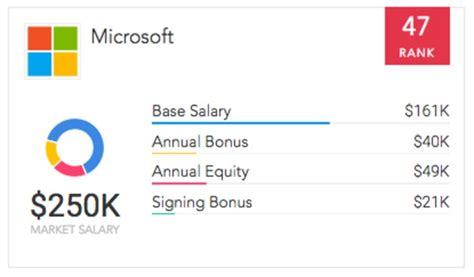 microsoft salaries the most perks at top tech companies paysa