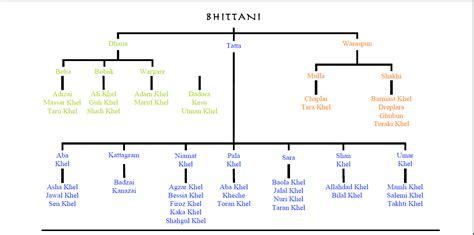 ecot help desk salman khan family tree diagram 28 images pin