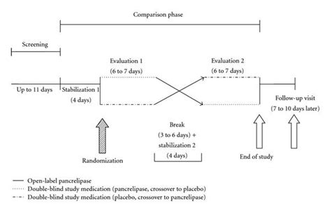 crossover design period effect efficacy and safety of a new formulation of pancrelipase