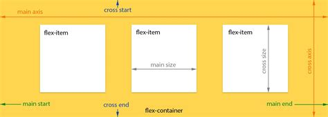 layout css w3c a visual guide to css3 flexbox properties scotch