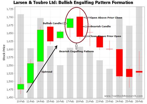 candlestick pattern video tutorial bearish engulfing candlestick pattern exle 8