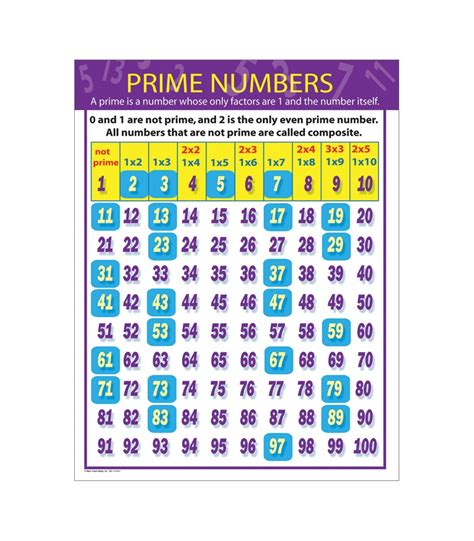 prime number chart image gallery prime numbers