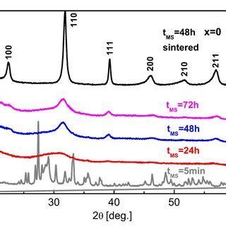 xrd pattern of bi2o3 xrd patterns of bi1 xlaxfeo3 0 5 pbtio3 0 5 powders after