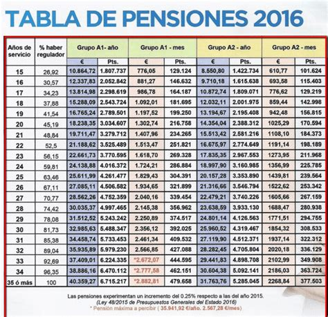 fecha cobro pension no contributiva abril 2016 fecha de cobro de pensiones abril 2017 download pdf