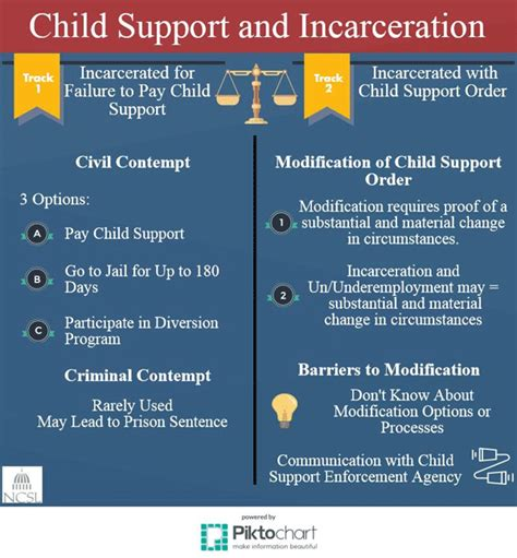 child support and incarceration