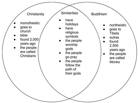 venn diagram of hinduism and buddhism religion project simplebooklet