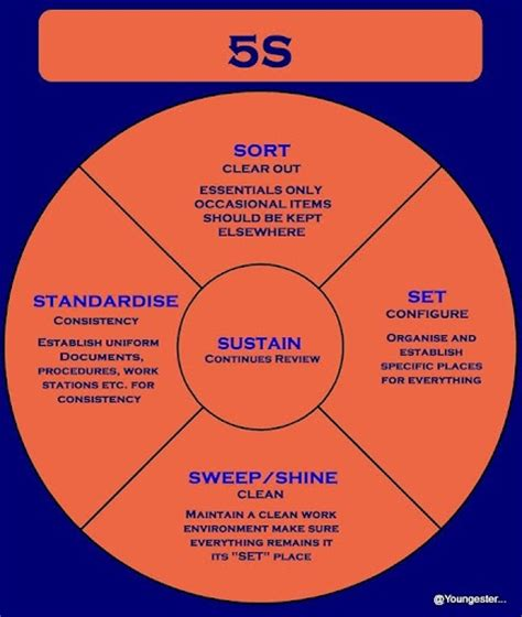From Softwarethere Are 5 Primary Phases Of 5s Lean 5s Workplace Organization Pinterest 5s Concept Ppt