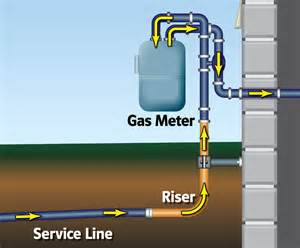 Gas Service What Is A Riser Lg E And Ku