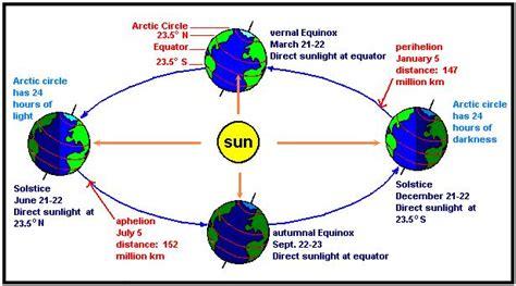 seasons diagram northern hemisphere seasons diagram www pixshark