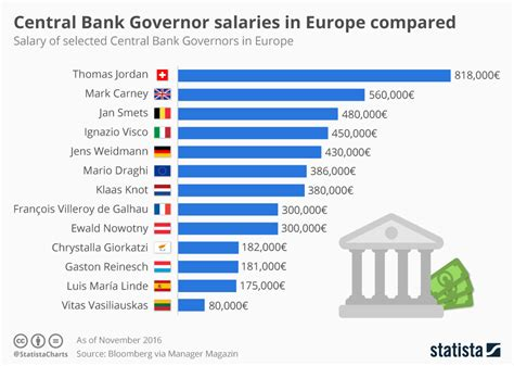 Bank Of America Consumer Banking Mba Program Salary by Chart Central Bank Governor Salaries In Europe Compared