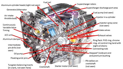 car engine diagram car engine parts diagram www pixshark images
