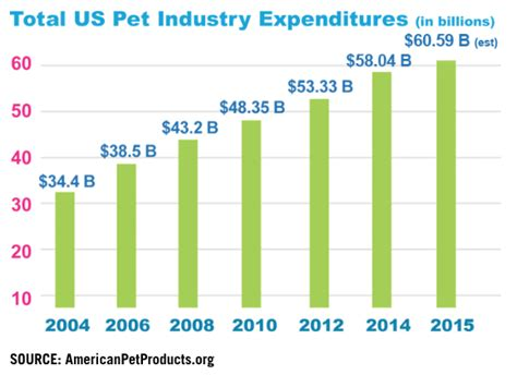 s pet grooming franchise cost opportunities 2015 franchise help
