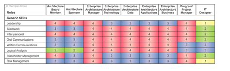 Eam Initiative Role And Skills Of An Enterprise Architect Enterprise Architecture Standards Template