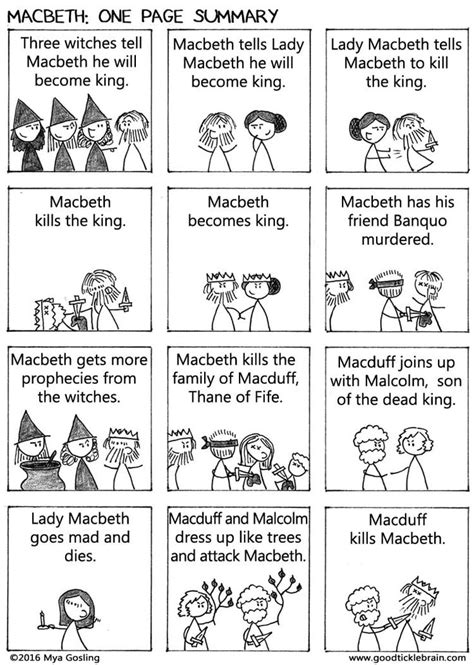 Macbeth: One Page Summary | Gcse english, Cases and First page