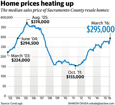 sacramento home prices back at pre level the