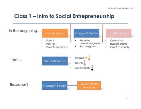 Social Entrepreneurship Mba by Aps1015 Class 11 Emerging Issues In Social Entrepreneurship