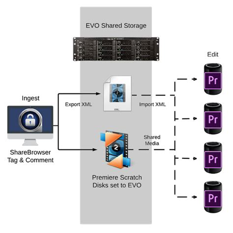 workflow pro premiere pro storage networking sns studio network