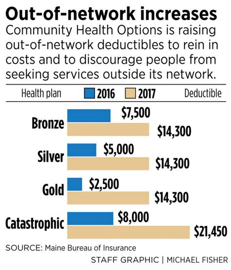 maine health insurance out of network costs to soar for members of maine health