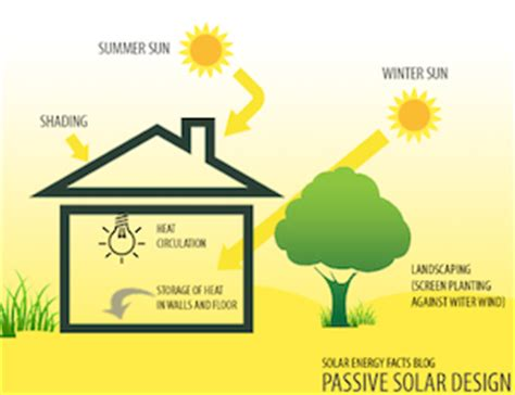 passive solar diagram detronics renewable energy