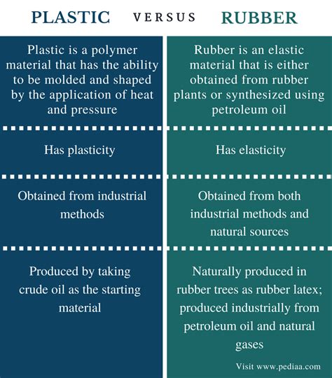 The Comparison by Difference Between Plastic And Rubber Definition