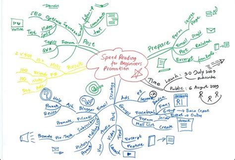 mind map untuk membuat perencanaan kerja dunia perkakas perbankan mind map untuk membuat